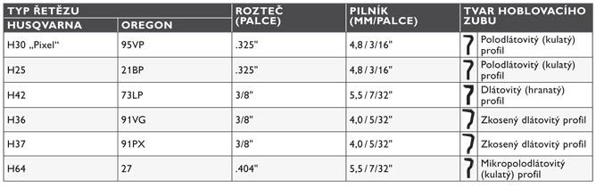 28a8b5e19 tabulka - rozlišení pilových řetězů   Motohobby